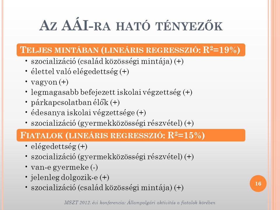T ELJES MINTÁBAN ( LINEÁRIS REGRESSZIÓ : R 2 =19%) •szocializáció (család közösségi mintája) (+) •élettel való elégedettség (+) •vagyon (+) •legmagasa