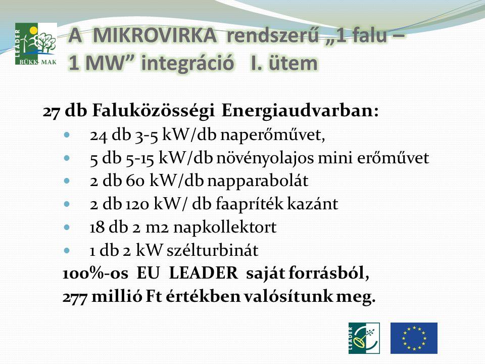 27 db Faluközösségi Energiaudvarban:  24 db 3-5 kW/db naperőművet,  5 db 5-15 kW/db növényolajos mini erőművet  2 db 60 kW/db napparabolát  2 db 120 kW/ db faapríték kazánt  18 db 2 m2 napkollektort  1 db 2 kW szélturbinát 100%-os EU LEADER saját forrásból, 277 millió Ft értékben valósítunk meg.