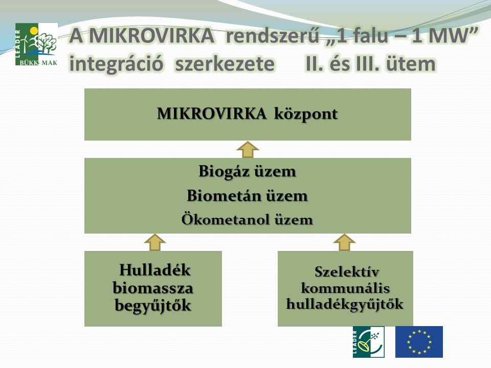 MIKROVIRKA központ Biogáz üzem Biometán üzem Ökometanol üzem Hulladék biomassza begyűjtők Hulladék biomassza begyűjtők Szelektív kommunális hulladékgyűjtők Szelektív kommunális hulladékgyűjtők