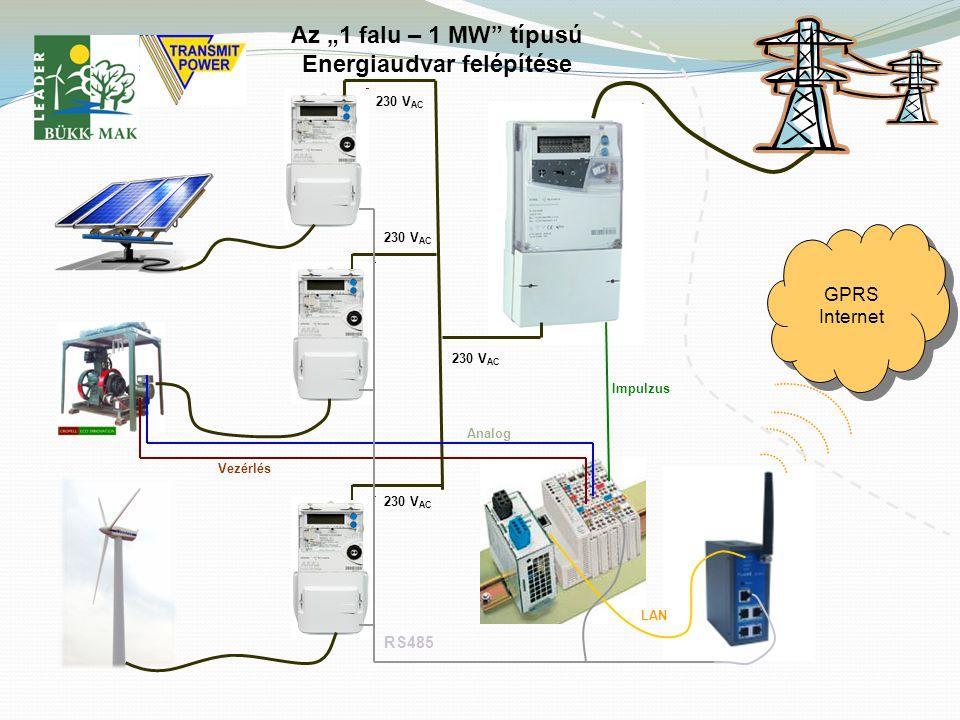 """Az """"1 falu – 1 MW típusú Energiaudvar felépítése GPRS Internet GPRS Internet Vezérlés Analog Impulzus LAN RS485 230 V AC"""