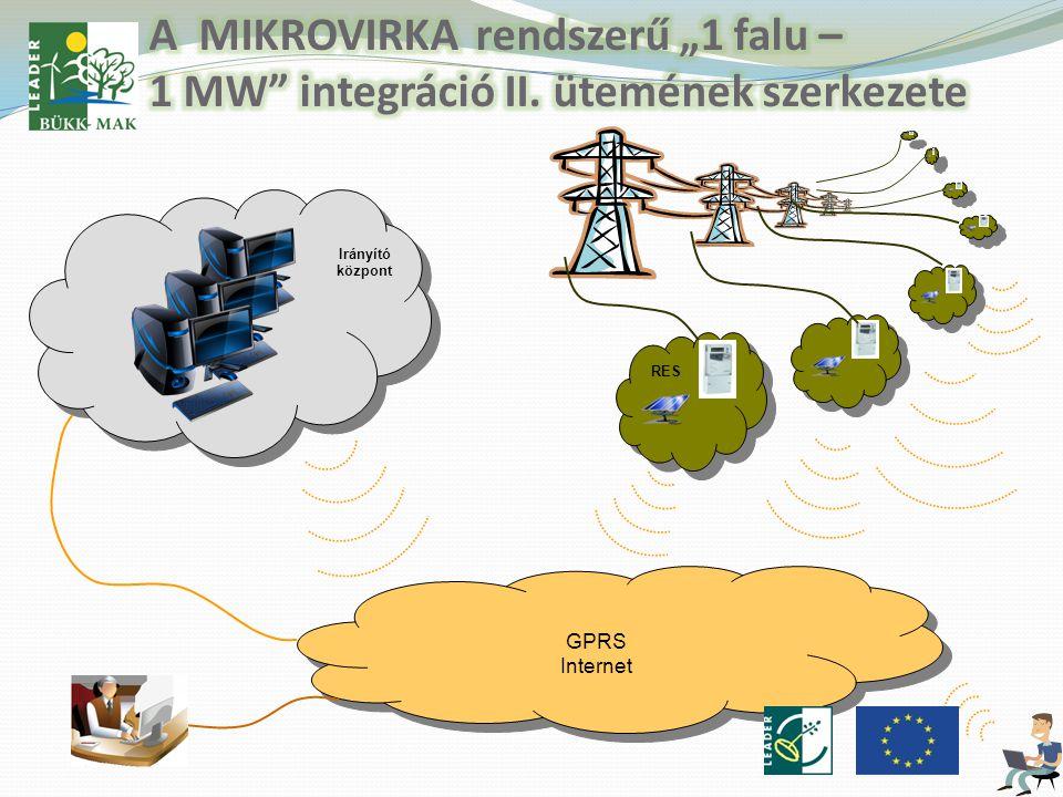 GPRS Internet GPRS Internet Irányító központ RES