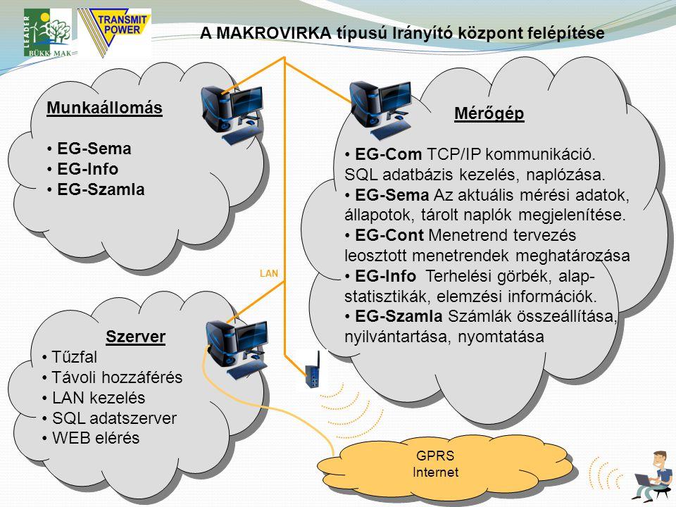 A MAKROVIRKA típusú Irányító központ felépítése Szerver • Tűzfal • Távoli hozzáférés • LAN kezelés • SQL adatszerver • WEB elérés Munkaállomás • EG-Sema • EG-Info • EG-Szamla Mérőgép • EG-Com TCP/IP kommunikáció.