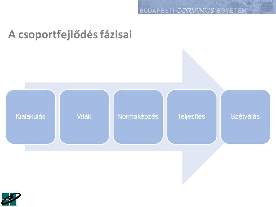 A csoportfejlődés fázisai KialakulásVitákNormaképzésTeljesítésSzétválás
