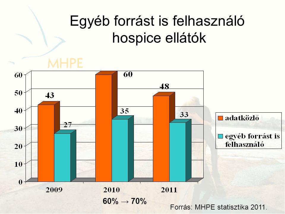 Működési források 2010 2011 •Adományok: 21 →18 •Adó 1 % -a :19 →16 •Pályázatok : 17 →14 •Alapítványi támogatás: 14 →15 •OEP finanszírozás kb.