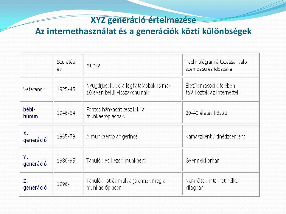 XYZ generáció értelmezése Az internethasználat és a generációk közti különbségek