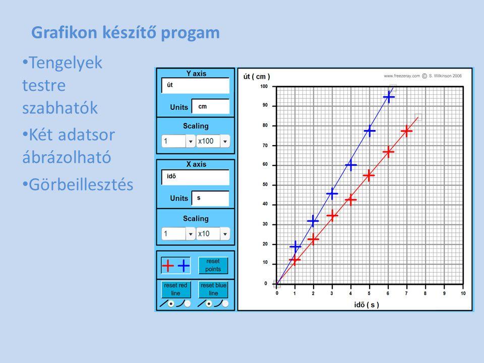 Grafikon készítő progam • Tengelyek testre szabhatók • Két adatsor ábrázolható • Görbeillesztés