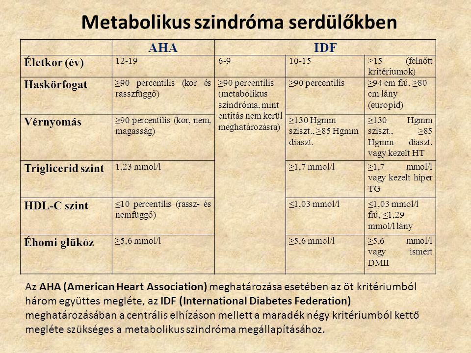 Metabolikus szindróma serdülőkben AHAIDF Életkor (év) 12-196-910-15>15 (felnőtt kritériumok) Haskörfogat ≥90 percentilis (kor és rasszfüggő) ≥90 perce