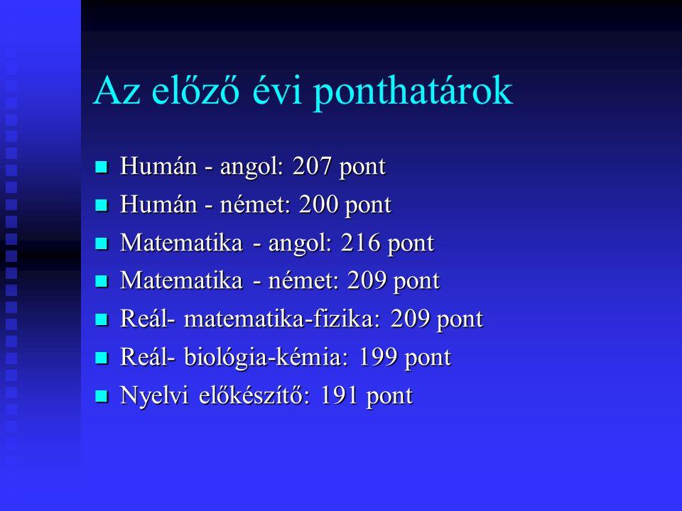 Az előző évi ponthatárok  Humán - angol: 207 pont  Humán - német: 200 pont  Matematika - angol: 216 pont  Matematika - német: 209 pont  Reál- matematika-fizika: 209 pont  Reál- biológia-kémia: 199 pont  Nyelvi előkészítő: 191 pont