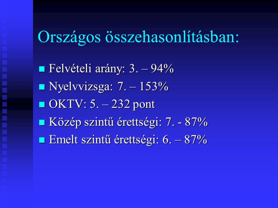 Országos összehasonlításban:  Felvételi arány: 3.