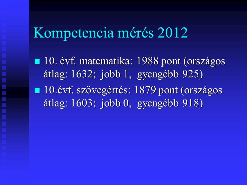 Kompetencia mérés 2012  10.évf.
