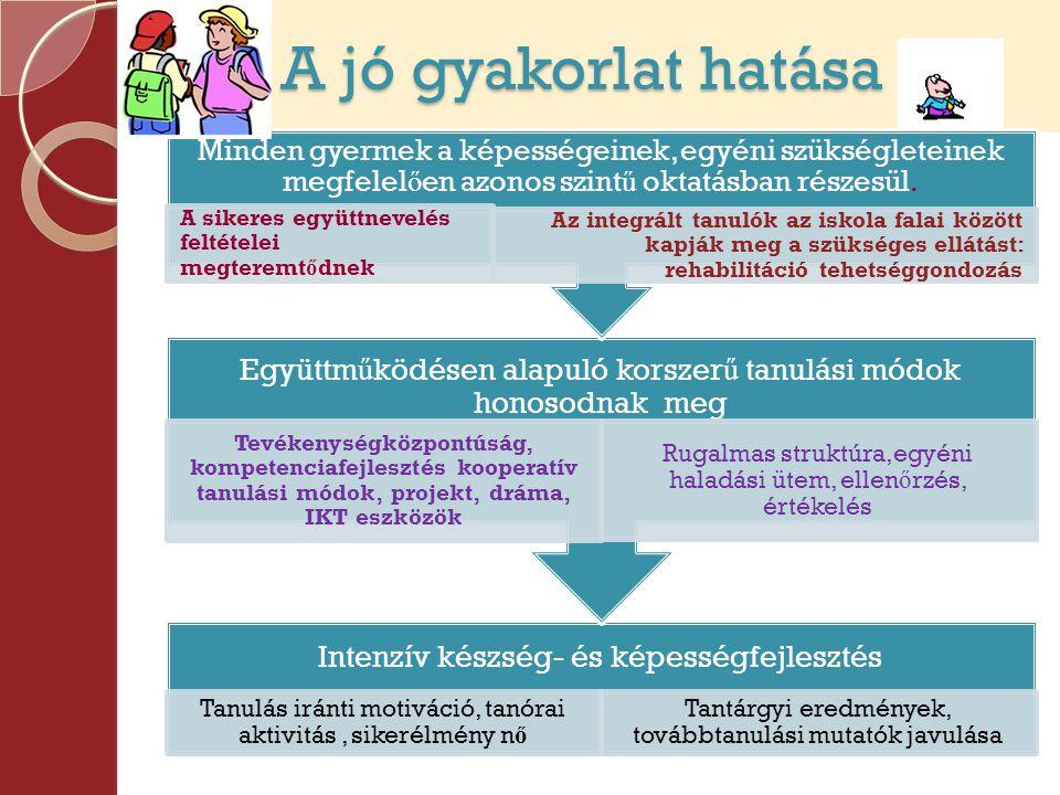 A jó gyakorlat hatása A jó gyakorlat hatása Intenzív készség- és képességfejlesztés Tanulás iránti motiváció, tanórai aktivitás, sikerélmény n ő Tantárgyi eredmények, továbbtanulási mutatók javulása Együttm ű ködésen alapuló korszer ű tanulási módok honosodnak meg Tevékenységközpontúság, kompetenciafejlesztés kooperatív tanulási módok, projekt, dráma, IKT eszközök Rugalmas struktúra,egyéni haladási ütem, ellen ő rzés, értékelés Minden gyermek a képességeinek, egyéni szükségleteinek megfelel ő en azonos szint ű oktatásban részesül.