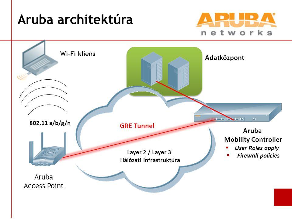 Aruba architektúra GRE Tunnel Layer 2 / Layer 3 Hálózati infrastruktúra 802.11 a/b/g/n Aruba Mobility Controller  User Roles apply  Firewall policies Adatközpont Aruba Access Point Wi-Fi kliens