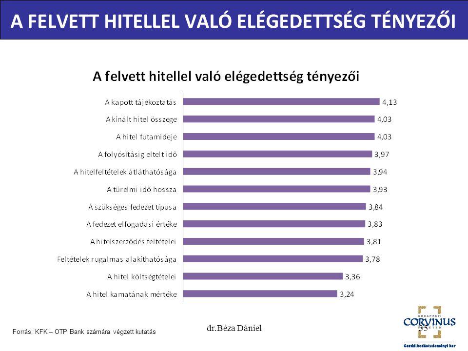 A FELVETT HITELLEL VALÓ ELÉGEDETTSÉG TÉNYEZŐI Forrás: KFK – OTP Bank számára végzett kutatás 35dr.Béza Dániel