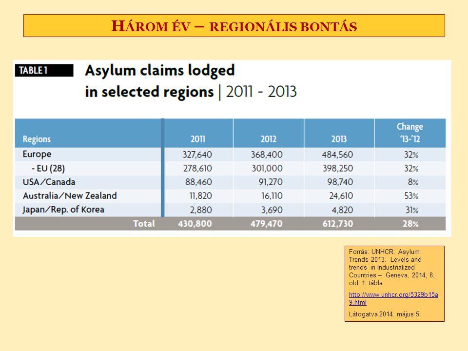 H ÁROM ÉV – REGIONÁLIS BONTÁS Forrás UNHCR Global Trends 2012 Displacement A 21 st century challenge, Geneva, 19 June 2013 Forrás: UNHCR: Asylum Trend