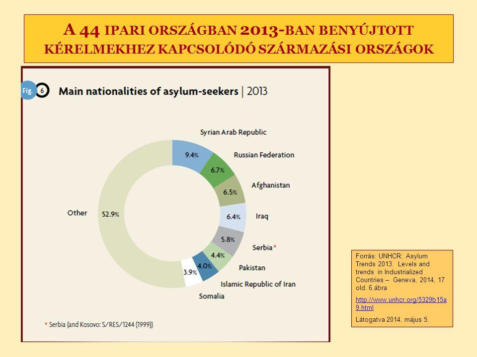 A 44 IPARI ORSZÁGBAN 2013- BAN BENYÚJTOTT KÉRELMEKHEZ KAPCSOLÓDÓ SZÁRMAZÁSI ORSZÁGOK Forrás: UNHCR: Asylum Trends 2013. Levels and trends in Industria