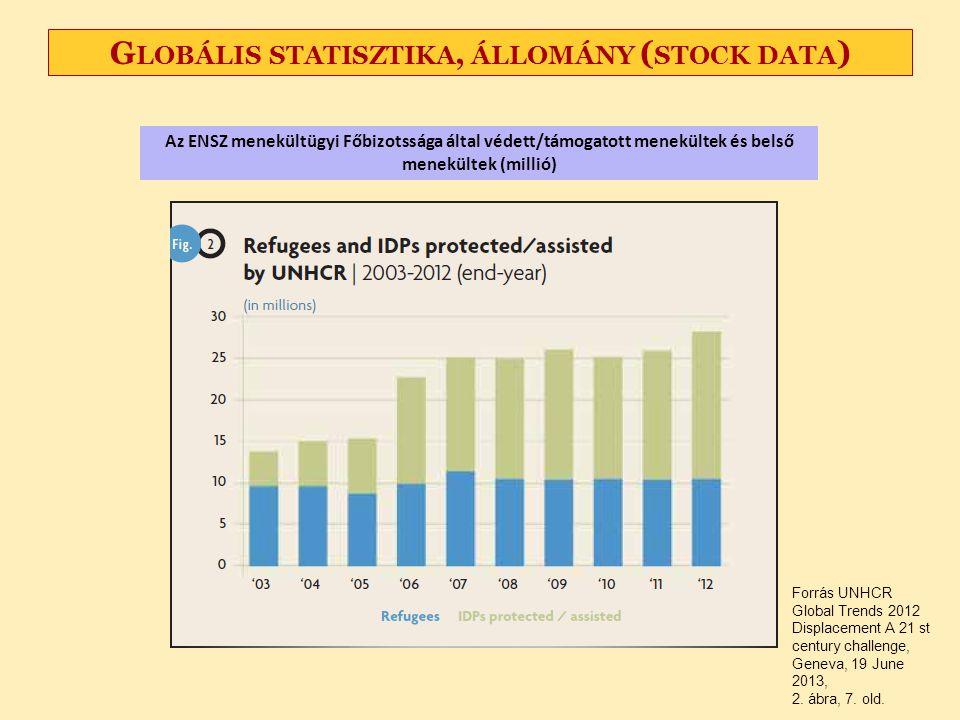 G LOBÁLIS STATISZTIKA, ÁLLOMÁNY ( STOCK DATA ) Az ENSZ menekültügyi Főbizotssága által védett/támogatott menekültek és belső menekültek (millió) Forrá