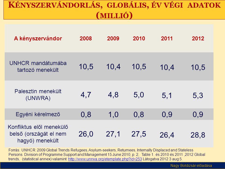 Nagy Boldizsár előadása K ÉNYSZERVÁNDORLÁS, GLOBÁLIS, ÉV VÉGI ADATOK ( MILLIÓ ) Forrás: UNHCR: 2009 Global Trends Refugees, Asylum-seekers, Returnees,