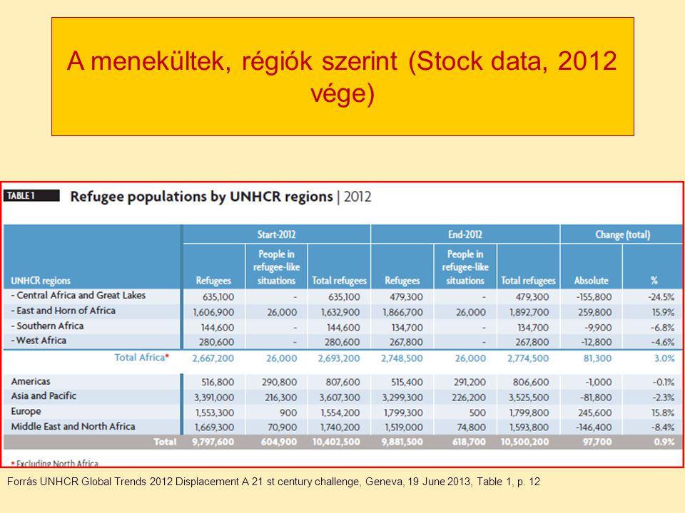 A menekültek, régiók szerint (Stock data, 2012 vége) Forrás UNHCR Global Trends 2012 Displacement A 21 st century challenge, Geneva, 19 June 2013, Tab