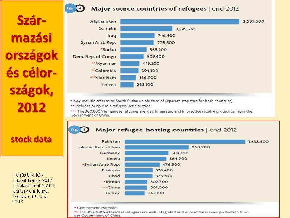 Szár- mazási országok és célor- szágok, 2012 stock data Forrás UNHCR Global Trends 2012 Displacement A 21 st century challenge, Geneva, 19 June 2013
