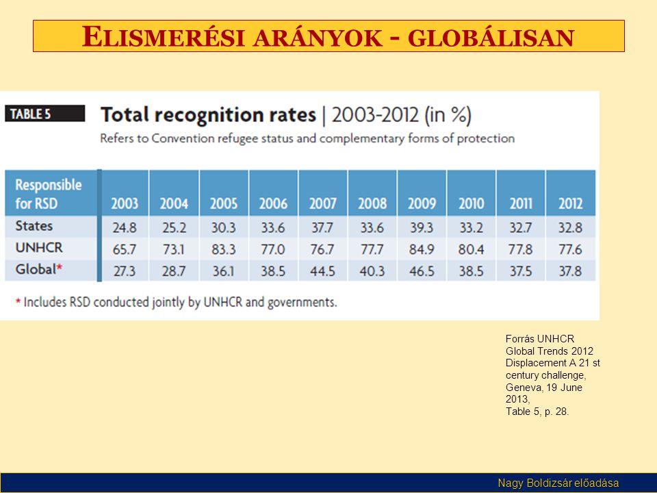 Nagy Boldizsár előadása E LISMERÉSI ARÁNYOK - GLOBÁLISAN Forrás UNHCR Global Trends 2012 Displacement A 21 st century challenge, Geneva, 19 June 2013,
