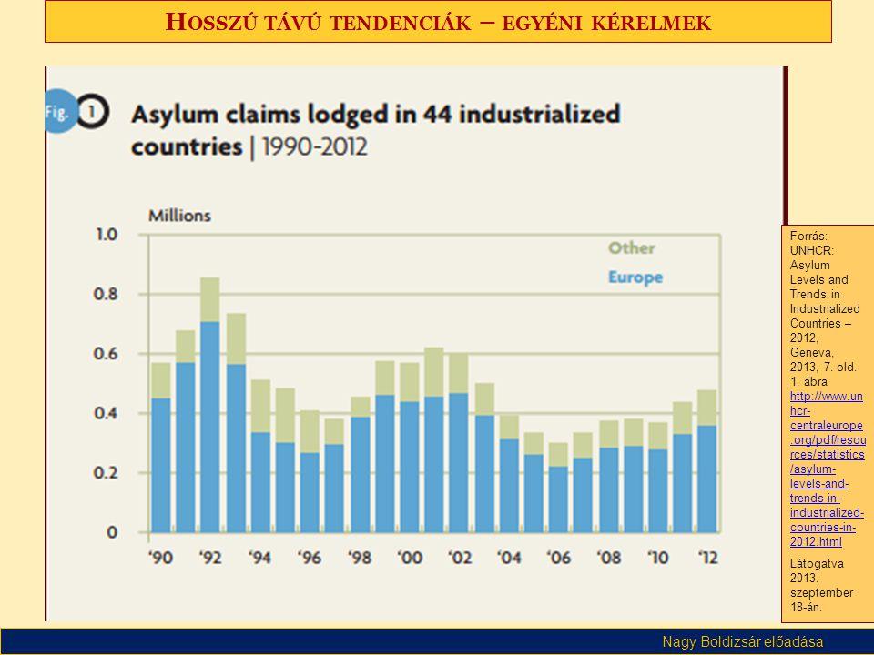 Nagy Boldizsár előadása H OSSZÚ TÁVÚ TENDENCIÁK – EGYÉNI KÉRELMEK Forrás: UNHCR: Asylum Levels and Trends in Industrialized Countries – 2012, Geneva,