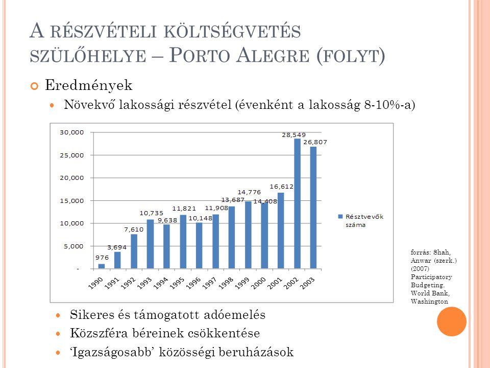A RÉSZVÉTELI KÖLTSÉGVETÉS SZÜLŐHELYE – P ORTO A LEGRE ( FOLYT ) Eredmények  Növekvő lakossági részvétel (évenként a lakosság 8-10%-a)  Sikeres és támogatott adóemelés  Közszféra béreinek csökkentése  'Igazságosabb' közösségi beruházások forrás: Shah, Anwar (szerk.) (2007) Participatory Budgeting.
