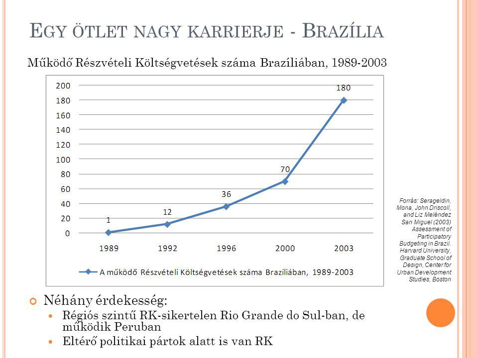 E GY ÖTLET NAGY KARRIERJE - B RAZÍLIA Néhány érdekesség:  Régiós szintű RK-sikertelen Rio Grande do Sul-ban, de működik Peruban  Eltérő politikai pártok alatt is van RK Működő Részvételi Költségvetések száma Brazíliában, 1989-2003 Forrás: Serageldin, Mona, John Driscoll, and Liz Meléndez San Miguel (2003) Assessment of Participatory Budgeting in Brazil.