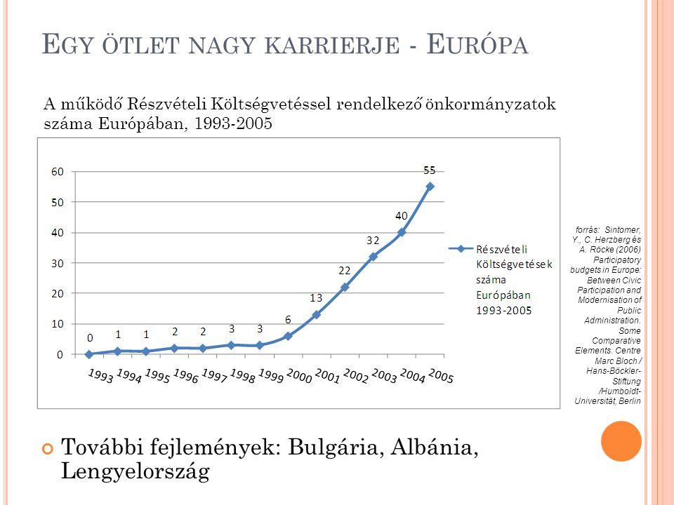 E GY ÖTLET NAGY KARRIERJE - E URÓPA További fejlemények: Bulgária, Albánia, Lengyelország A működő Részvételi Költségvetéssel rendelkező önkormányzatok száma Európában, 1993-2005 forrás: Sintomer, Y., C.