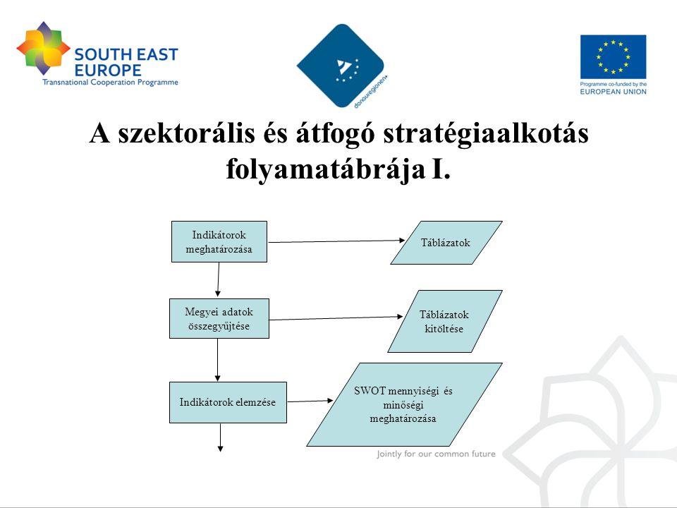 A szektorális és átfogó stratégiaalkotás folyamatábrája I. Megyei adatok összegyűjtése SWOT mennyiségi és minőségi meghatározása Táblázatok Indikátoro