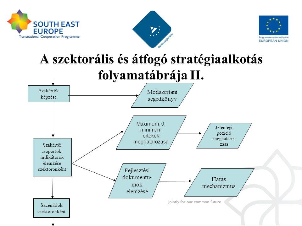 A szektorális és átfogó stratégiaalkotás folyamatábrája II. Szakértői csoportok, indikátorok elemzése szektoronként Maximum, 0, minimum értékek meghat