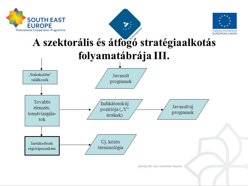 """A szektorális és átfogó stratégiaalkotás folyamatábrája III. Indikátorok új pozíciója (""""Y"""" értékek) """"Stakeholder"""" találkozók További elemzés, trendviz"""