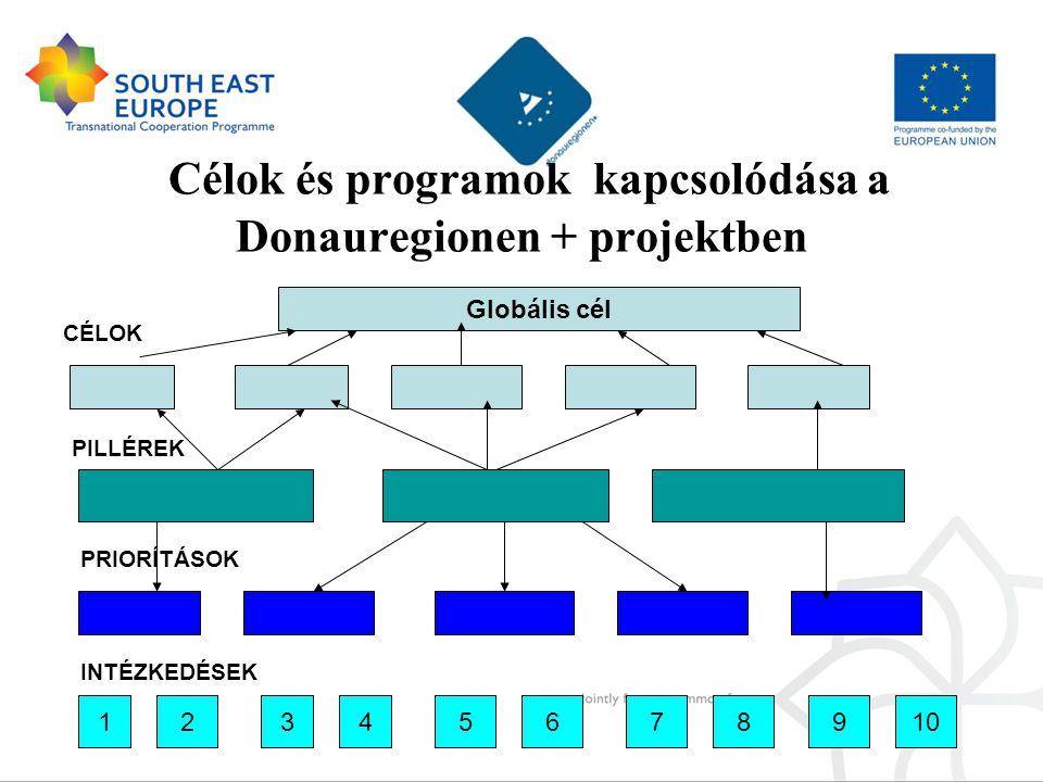 Célok és programok kapcsolódása a Donauregionen + projektben CÉLOK Globális cél PILLÉREK PRIORÍTÁSOK INTÉZKEDÉSEK 12345678910