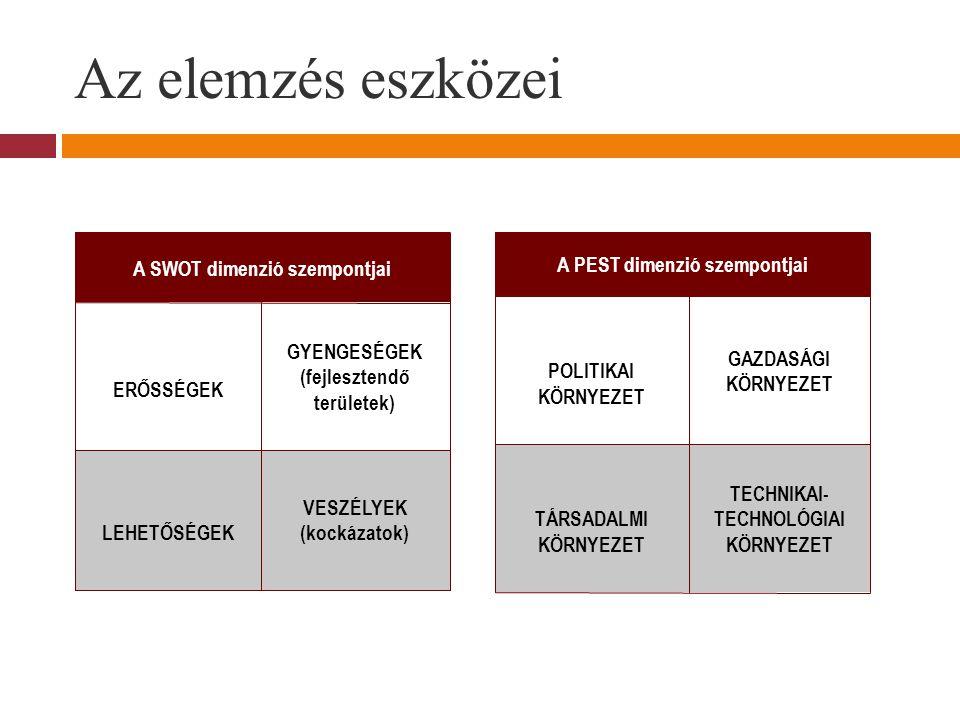 Az elemzés eszközei A SWOT dimenzió szempontjai ERŐSSÉGEK GYENGESÉGEK (fejlesztendő területek) LEHETŐSÉGEK VESZÉLYEK (kockázatok) A PEST dimenzió szempontjai POLITIKAI KÖRNYEZET GAZDASÁGI KÖRNYEZET TÁRSADALMI KÖRNYEZET TECHNIKAI- TECHNOLÓGIAI KÖRNYEZET