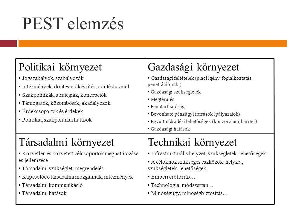 PEST elemzés Politikai környezet • Jogszabályok, szabályozók • Intézmények, döntés-előkészítés, döntéshozatal • Szakpolitikák, stratégiák, koncepciók • Támogatók, közömbösek, akadályozók • Érdekcsoportok és érdekek • Politikai, szakpolitikai hatások Gazdasági környezet • Gazdasági feltételek (piaci igény, foglalkoztatás, penetráció, stb.) • Gazdasági szükségletek • Megtérülés • Fenntarthatóság • Bevonható pénzügyi források (pályázatok) • Együttműködési lehetőségek (konzorcium, barrter) • Gazdasági hatások Társadalmi környezet • Közvetlen és közvetett célcsoportok meghatározása és jellemzése • Társadalmi szükséglet, megrendelés • Kapcsolódó társadalmi mozgalmak, intézmények • Társadalmi kommunikáció • Társadalmi hatások Technikai környezet • Infrastrukturális helyzet, szükségletek, lehetőségek • A célokhoz szükséges eszközök: helyzet, szükségletek, lehetőségek • Emberi erőforrás… • Technológia, módszertan… • Minőségügy, minőségbiztosítás…
