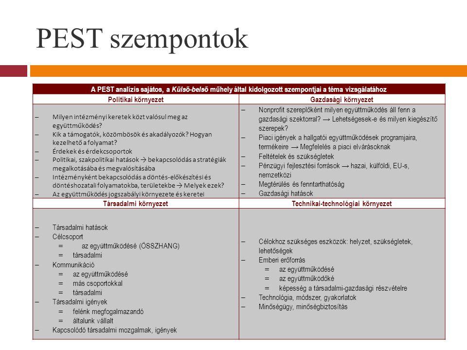 PEST szempontok A PEST analízis sajátos, a Külső-belső műhely által kidolgozott szempontjai a téma vizsgálatához Politikai környezetGazdasági környezet – Milyen intézményi keretek közt valósul meg az együttműködés.