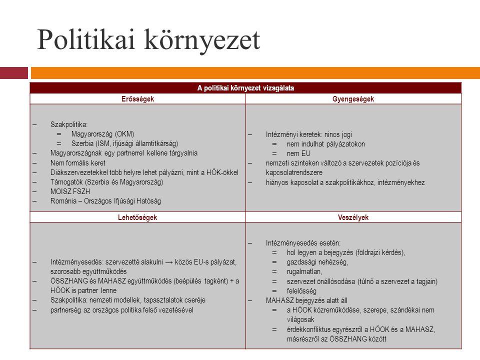 Politikai környezet A politikai környezet vizsgálata ErősségekGyengeségek – Szakpolitika: = Magyarország (OKM) = Szerbia (ISM, ifjúsági államtitkárság) – Magyarországnak egy partnerrel kellene tárgyalnia – Nem formális keret – Diákszervezetekkel több helyre lehet pályázni, mint a HÖK-ökkel – Támogatók (Szerbia és Magyarország) – MOISZ FSZH – Románia – Országos Ifjúsági Hatóság – Intézményi keretek: nincs jogi = nem indulhat pályázatokon = nem EU – nemzeti szinteken változó a szervezetek pozíciója és kapcsolatrendszere – hiányos kapcsolat a szakpolitikákhoz, intézményekhez LehetőségekVeszélyek – Intézményesedés: szervezetté alakulni → közös EU-s pályázat, szorosabb együttműködés – ÖSSZHANG és MAHASZ együttműködés (beépülés tagként) + a HÖOK is partner lenne – Szakpolitika: nemzeti modellek, tapasztalatok cseréje – partnerség az országos politika felső vezetésével – Intézményesedés esetén: = hol legyen a bejegyzés (földrajzi kérdés), = gazdasági nehézség, = rugalmatlan, = szervezet önállósodása (túlnő a szervezet a tagjain) = felelősség – MAHASZ bejegyzés alatt áll = a HÖOK közreműködése, szerepe, szándékai nem világosak = érdekkonfliktus egyrészről a HÖOK és a MAHASZ, másrészről az ÖSSZHANG között