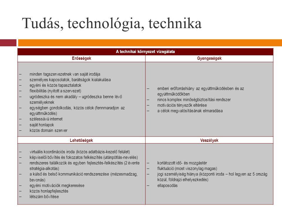 Tudás, technológia, technika A technikai környezet vizsgálata ErősségekGyengeségek – minden tagszervezetnek van saját irodája – személyes kapcsolatok, barátságok kialakulása – egyéni és közös tapasztalatok – flexibilitás (nyitott a szervezet) – ugródeszka és nem akadály – ugródeszka benne lévő személyeknek – egységben gondolkodás, közös célok (fennmaradjon az együttműködés) – szélessávú internet – saját honlapok – közös domain szerver – emberi erőforráshiány az együttműködésben és az együttműködőkben – nincs komplex minőségbiztosítási rendszer – motivációs tényezők eltérése – a célok megvalósításának elmaradása LehetőségekVeszélyek – virtuális koordinációs iroda (közös adatbázis-kezelő felület) – képviselői bővítés és fokozatos felkészítés (utánpótlás-nevelés) – rendszeres találkozók és egyben fejlesztés-felkészítés (2 évente stratégia-alkotás) – a külső és belső kommunikáció rendszerezése (mézesmadzag, bevonás) – egyéni motivációk megkeresése – közös honlapfejlesztés – létszám bővítése – korlátozott idő- és mozgástér – fluktuáció (most viszonylag magas) – jogi személyiség hiánya (központi iroda – hol legyen az 5 ország közül, földrajzi elhelyezkedés) – ellaposodás