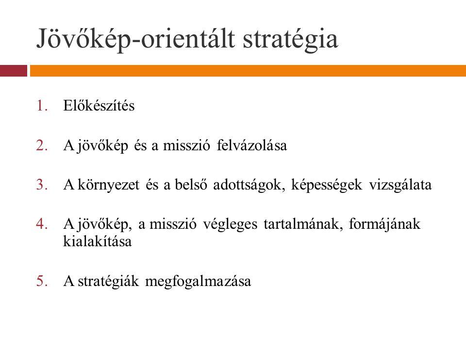 Jövőkép-orientált stratégia 1.Előkészítés 2.A jövőkép és a misszió felvázolása 3.A környezet és a belső adottságok, képességek vizsgálata 4.A jövőkép, a misszió végleges tartalmának, formájának kialakítása 5.A stratégiák megfogalmazása