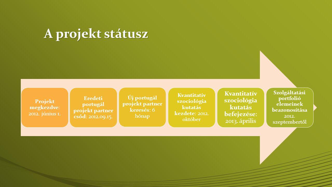 A projekt státusz Projekt megkezdve: 2012. június 1. Eredeti portugál projekt partner csőd: 2012.09.15. Új portugál projekt partner keresés: 6 hónap K