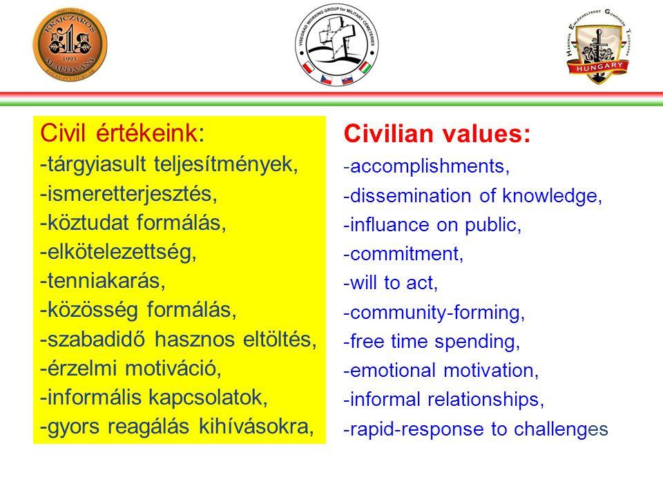 Civil értékeink: -tárgyiasult teljesítmények, -ismeretterjesztés, -köztudat formálás, -elkötelezettség, -tenniakarás, -közösség formálás, -szabadidő hasznos eltöltés, -érzelmi motiváció, -informális kapcsolatok, -gyors reagálás kihívásokra, Civilian values: -accomplishments, -dissemination of knowledge, -influance on public, -commitment, -will to act, -community-forming, -free time spending, -emotional motivation, -informal relationships, -rapid-response to challenges