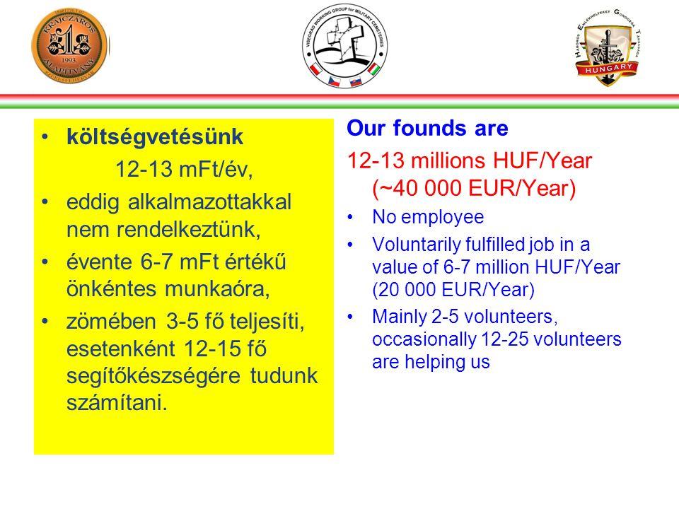 •költségvetésünk 12-13 mFt/év, •eddig alkalmazottakkal nem rendelkeztünk, •évente 6-7 mFt értékű önkéntes munkaóra, •zömében 3-5 fő teljesíti, esetenként 12-15 fő segítőkészségére tudunk számítani.