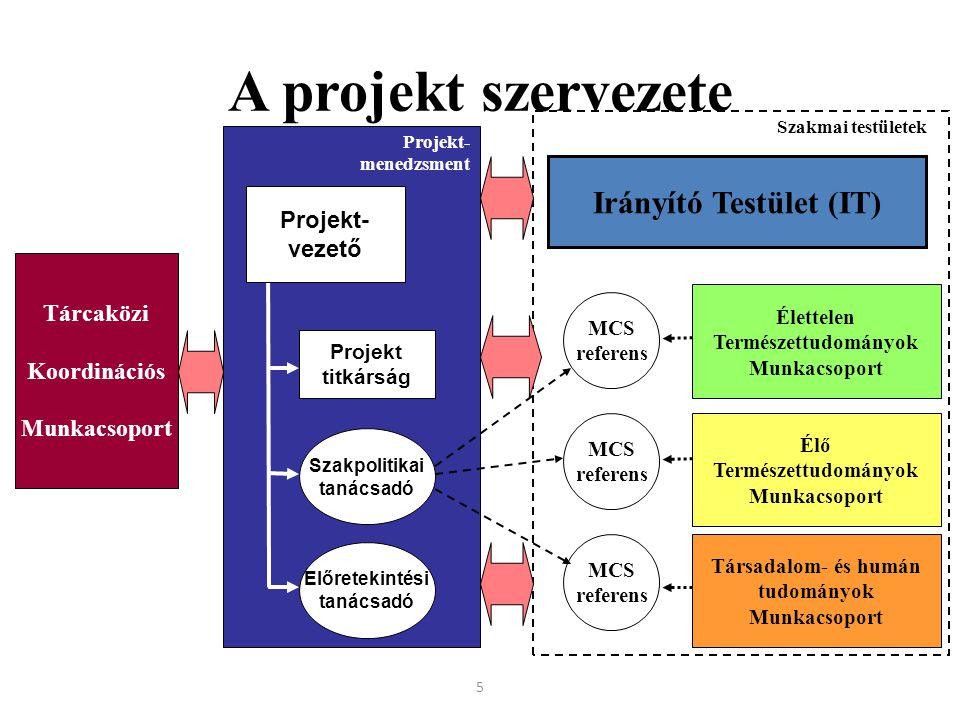 5 A projekt szervezete Tárcaközi Koordinációs Munkacsoport Projekt- vezető Projekt titkárság Szakpolitikai tanácsadó Előretekintési tanácsadó Szakmai