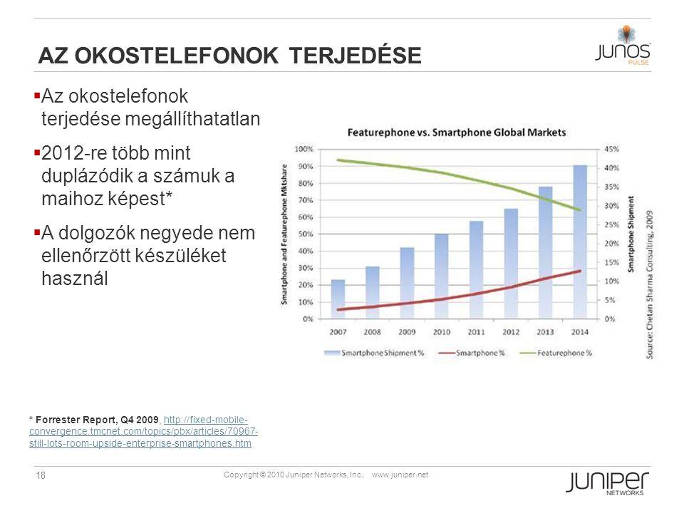 18 Copyright © 2010 Juniper Networks, Inc. www.juniper.net  Az okostelefonok terjedése megállíthatatlan  2012-re több mint duplázódik a számuk a mai