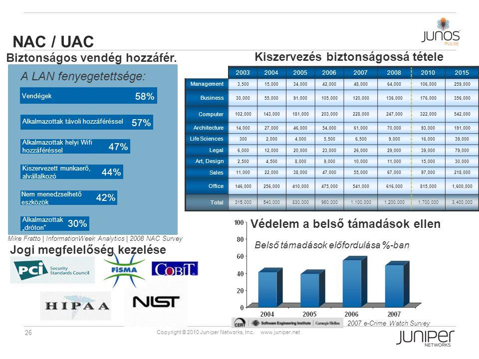 26 Copyright © 2010 Juniper Networks, Inc. www.juniper.net NAC / UAC Mike Fratto | InformationWeek Analytics | 2008 NAC Survey 58% 57% 47% 44% 42% 30%
