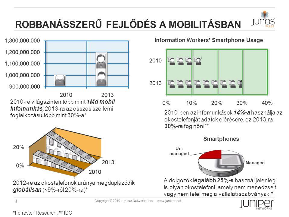 4 Copyright © 2010 Juniper Networks, Inc. www.juniper.net ROBBANÁSSZERŰ FEJLŐDÉS A MOBILITÁSBAN 2010-re világszinten több mint 1Md mobil infomunkás, 2