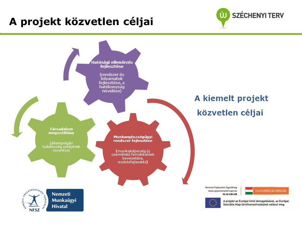 A projekt közvetlen céljai Munkaegészségügyi rendszer fejlesztése (munkaképesség új szemléletű felmérésének bevezetése, eszközfejlesztés) Társadalom m