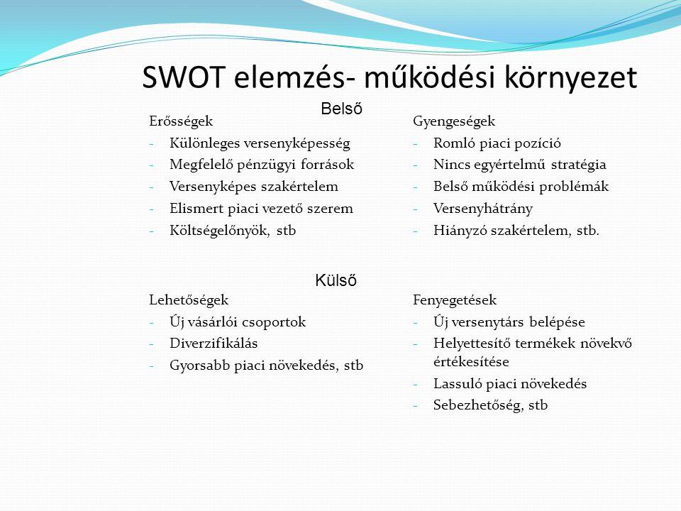 SWOT elemzés- működési környezet Erősségek - Különleges versenyképesség - Megfelelő pénzügyi források - Versenyképes szakértelem - Elismert piaci veze