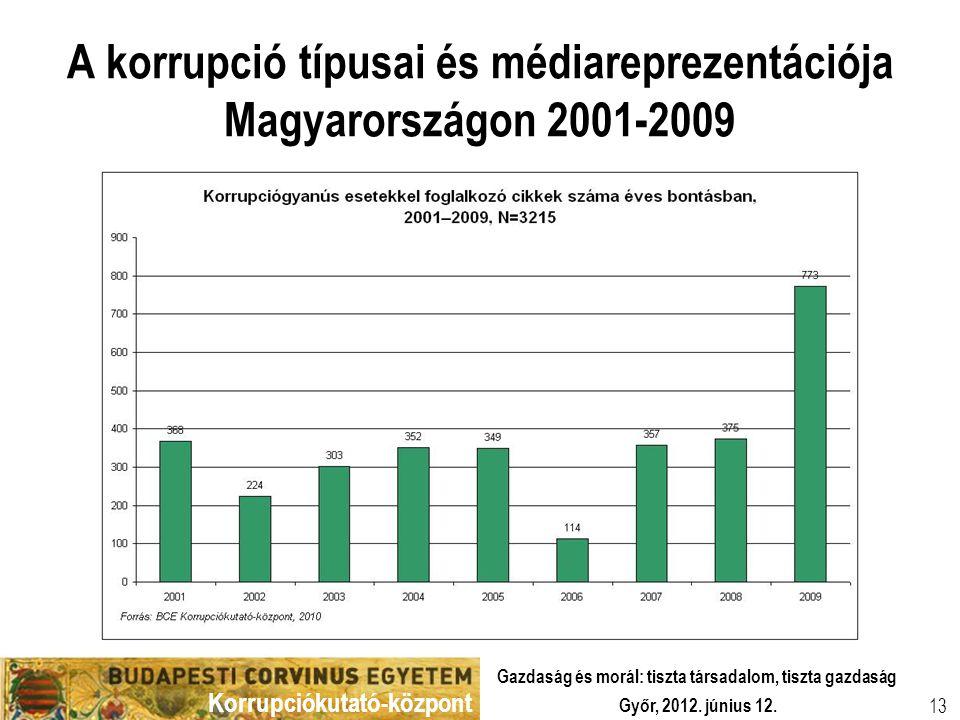 Korrupciókutató-központ Győr, 2012. június 12. Gazdaság és morál: tiszta társadalom, tiszta gazdaság 13 A korrupció típusai és médiareprezentációja Ma