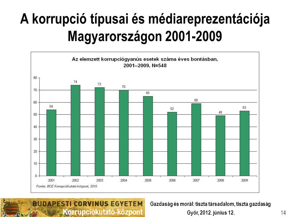 Korrupciókutató-központ Győr, 2012. június 12. Gazdaság és morál: tiszta társadalom, tiszta gazdaság 14 A korrupció típusai és médiareprezentációja Ma