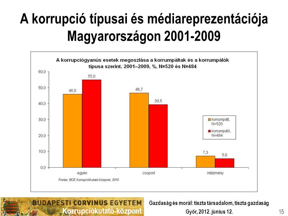 Korrupciókutató-központ Győr, 2012. június 12. Gazdaság és morál: tiszta társadalom, tiszta gazdaság 15 A korrupció típusai és médiareprezentációja Ma